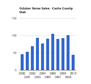 October Home Sales in Cache County