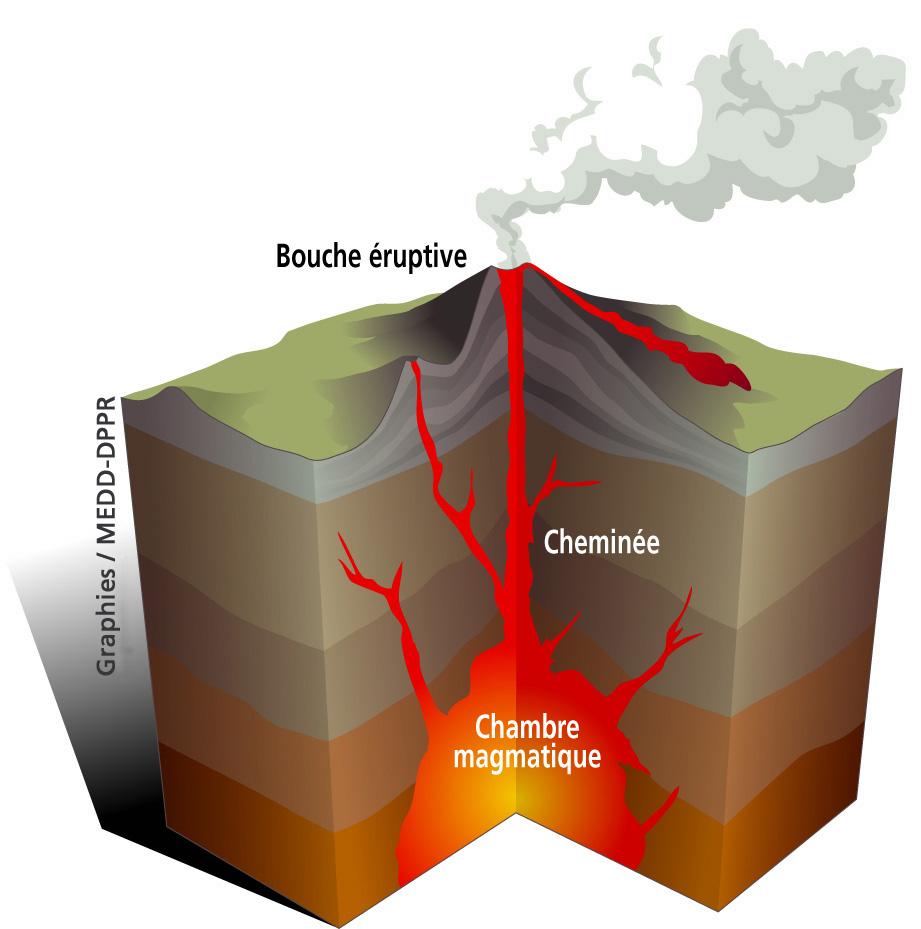 Comprendre le fonctionnement des volcans