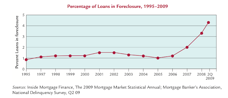 FORECLOSURES CLIMB RAPIDLY AS BANKS GET REWARDED FOR FORECLOSING ON YOUR HOME!