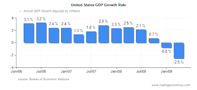 obama quadruple budget deficit year office gross domestic product growth