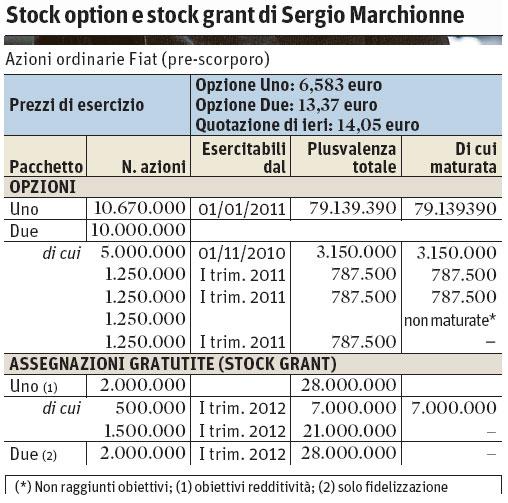 Stock options stock grants
