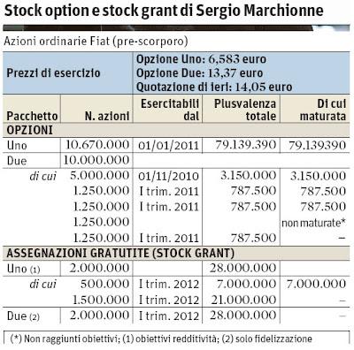 Esempio di stock options