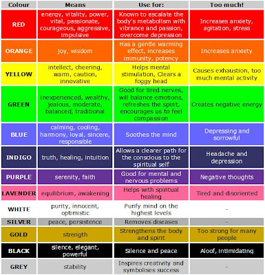 Each Colour Has A Property That It Disseminates Into The Ambience Check Out Following Chart For Little Bit Of Ideas