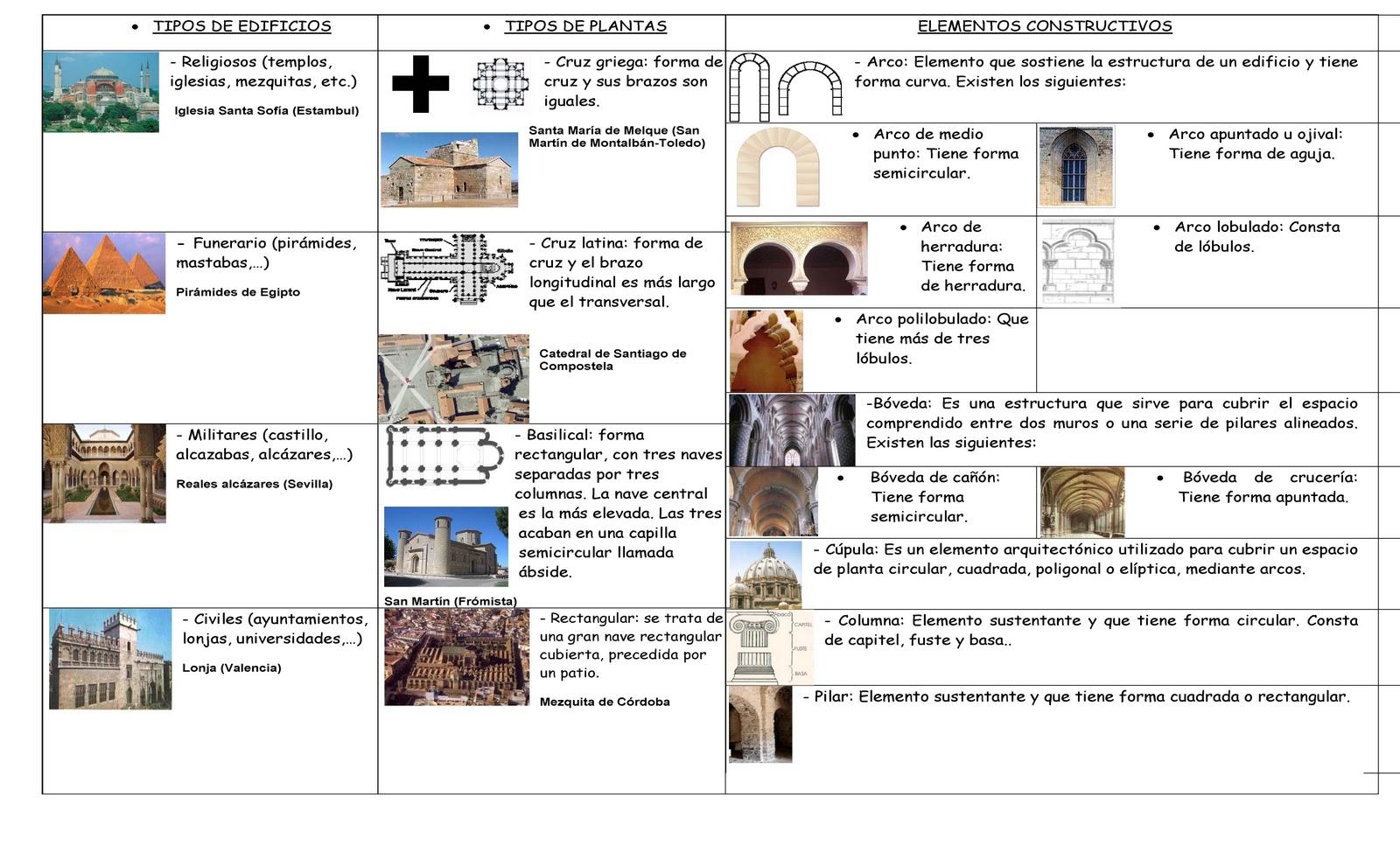 Historia y arte elementos arquitect nicos for Clasificacion de los planos arquitectonicos
