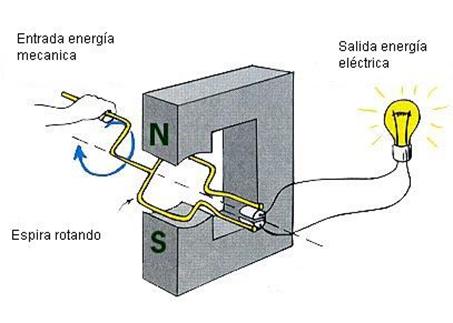 Analisis de circuitos formas de obtener corriente alterna - Generador de corriente ...
