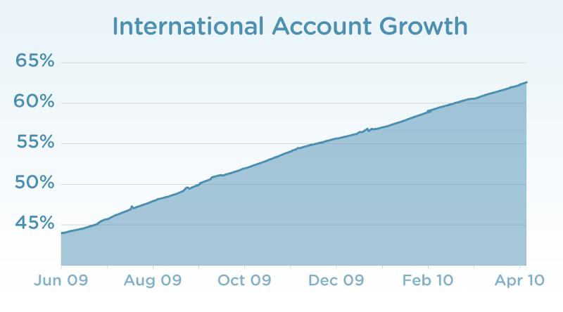 За останній рік частка американських твітерян впала з 60% до 32%