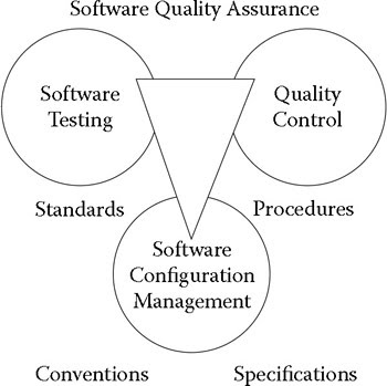 however the success of a software quality assurance program also depends on a coherent collection of standards practices conventions and specifications