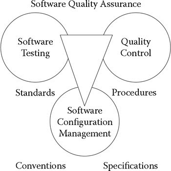 Software testing qtp components of quality assurance however the success of a software quality assurance program also depends on a coherent collection of standards practices conventions and specifications ccuart Gallery