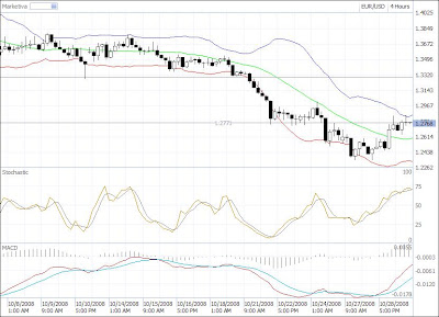 eur-usd chart