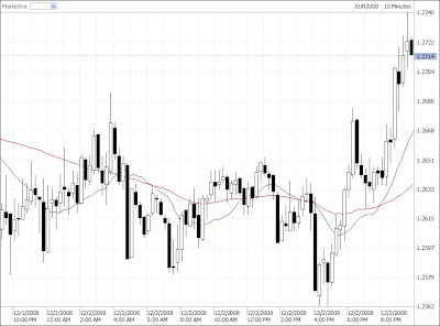 simple moving average 15 minute time frame