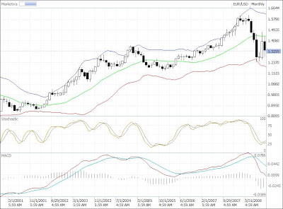 eur-usd technical analysis candlestick chart