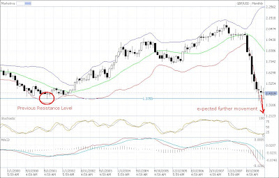 gbp-usd technical analysis monthly chart