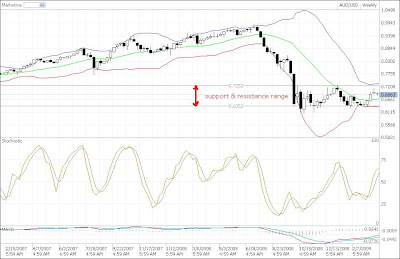 aud-usd support and resistance candlestick chart weekly time frame