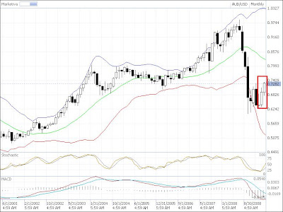 aud-usd candlestick chart