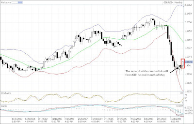 gbp-usd candlestick counting