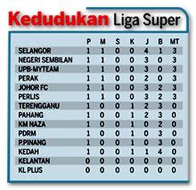 Kedudukan Liga Super