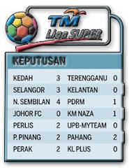 Kedudukan Liga Super Feb 28 2009