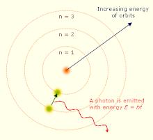 O modelo de Bohr do átomo, como muitas ideias na história da ciência.