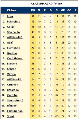 Classificação 1º turno - Série A 2009