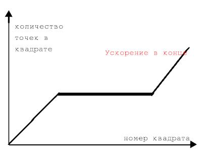 Кривая лидера