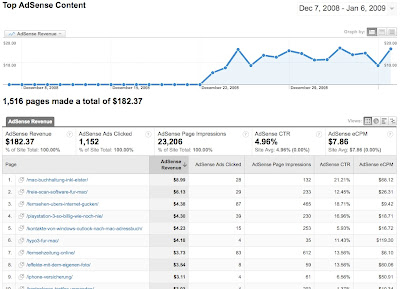 google analytics adsense revenue