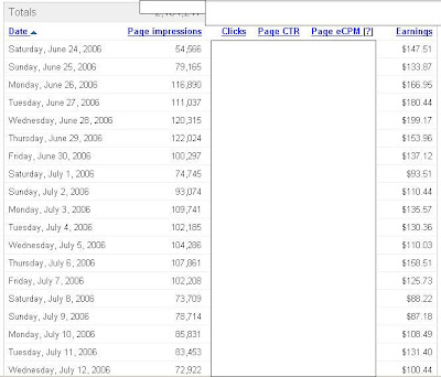 google adsense income stats