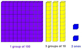 Chets Creek Elementary Math: How Many Groups of 10?