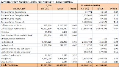 Balanza de pagos en colombia 2010