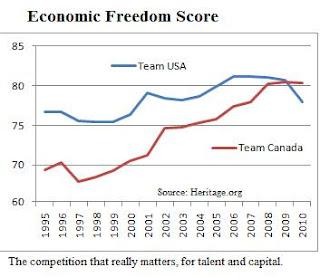 canada economic freedom Canada 6th in economic freedom, united states 9th, venezuela 175th showing 1-46 of 46 messages canada 6th in economic freedom, united states 9th, venezuela 175th.