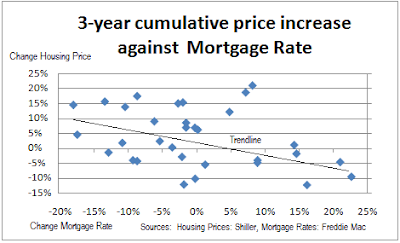 Scatterplot of 3-year combined real housing increase against change in the mortgage rate
