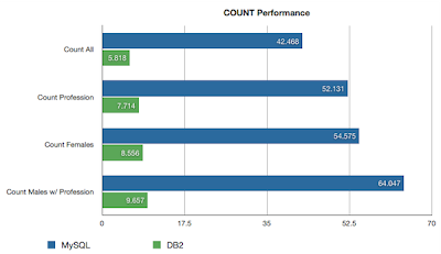 DB2 has very quick COUNT(column) performance