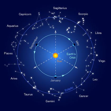 ASTROLOGIA Zodiac+(1)+constela%C3%A7%C3%A3o