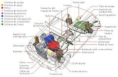 Sistema del Auto