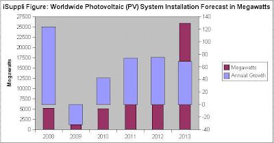 Will grid parity change everything for solar industry?
