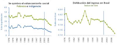 pobreza y índice de GINI en Brasil