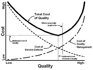 Cost Of Quality Diagram
