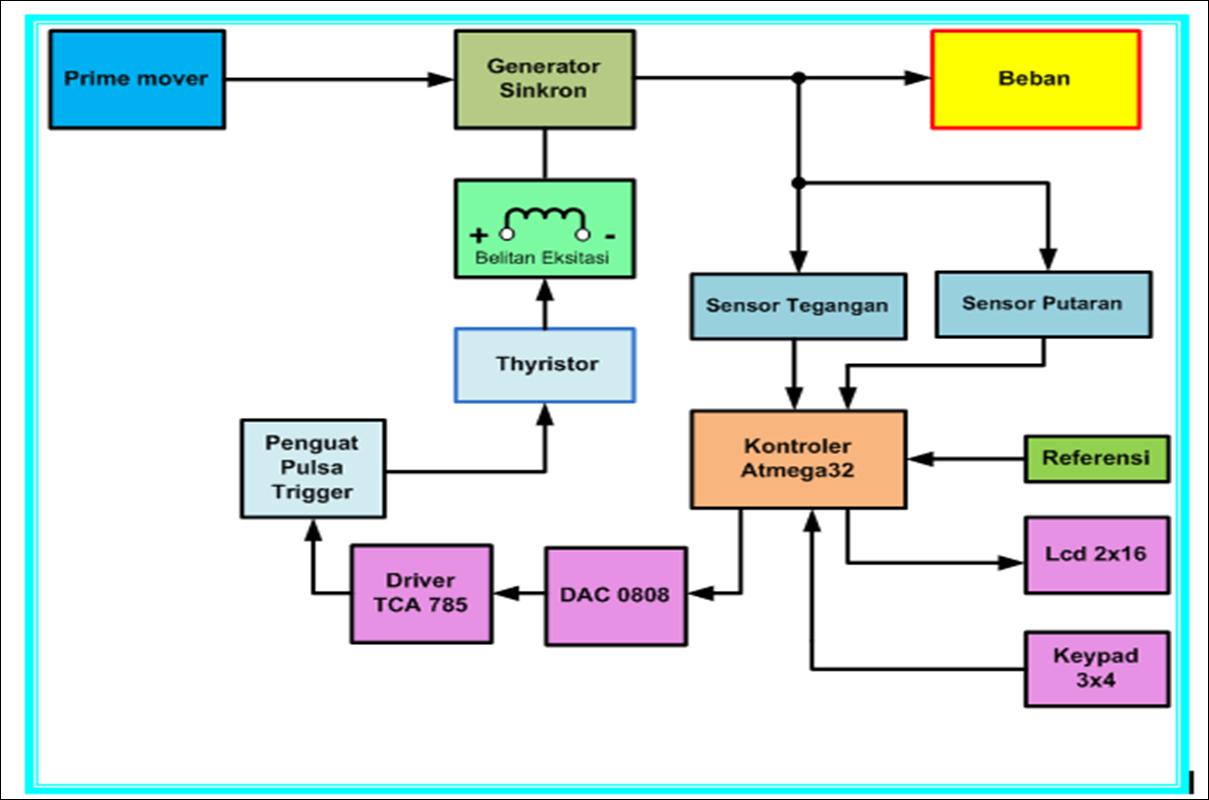 Raven 660 Wiring Diagram Controller Business Industrial Motor 460 Diagrams Description Block