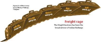 Freight rage