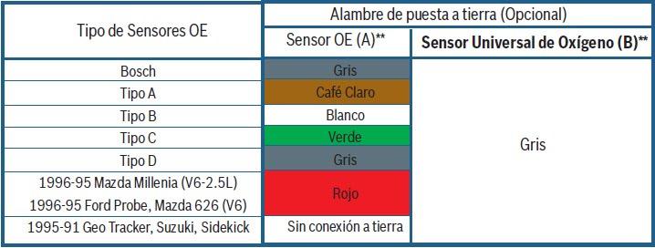 Ajuste De Motor Tabla De Colores De Cables Del Sensor De
