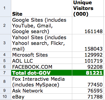 Top websites by unique visitors, Google, Yahoo!, Microsoft, AOL, Facebook. ALL of Dot-Gov, Fox Interactive, Ask Network, Ebay, Amazon