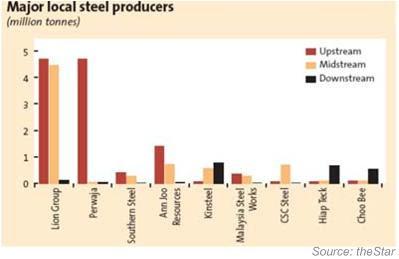 Major Steel Companies