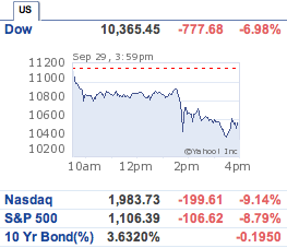 Dow plunged 777 points