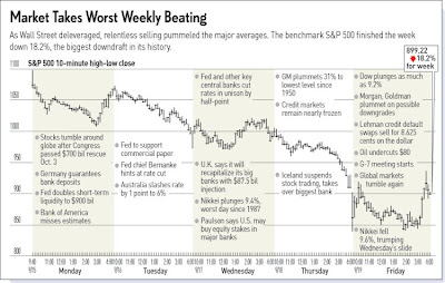 Dow one week stock beating
