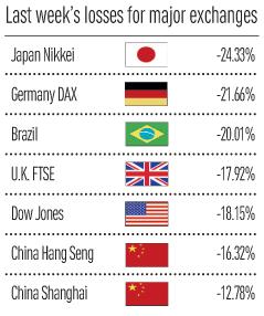 Major Stock Exchange Losses