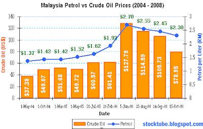 Malaysia Petrol vs Crude Prices