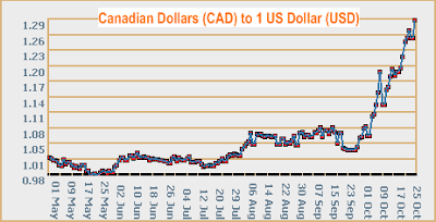 CAD to USD currency rate