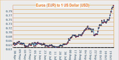 Euro to USD currency rate