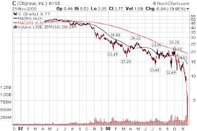 Citigroup Citibank stock