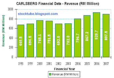 Carlsberg Revenue