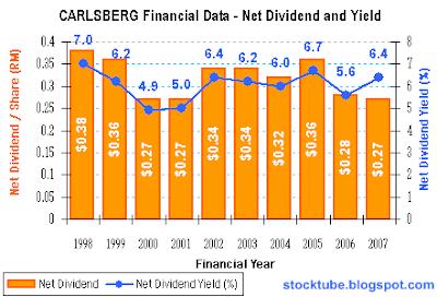 Carlsberg Net Dividend